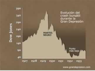 Evolución de la Gran Depresión